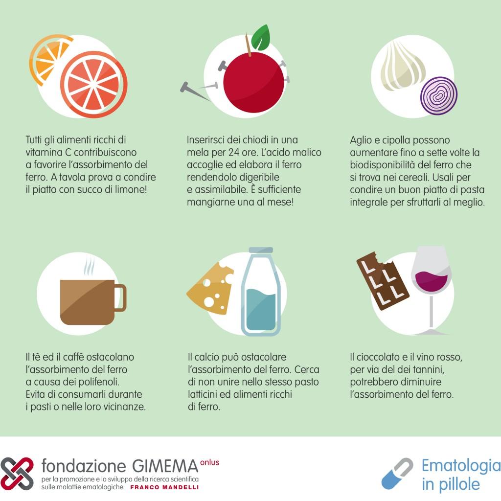 Consigli alimentari per l'anemia carenziale da ferro – Ematologia in Pillole – Fondazione GIMEMA