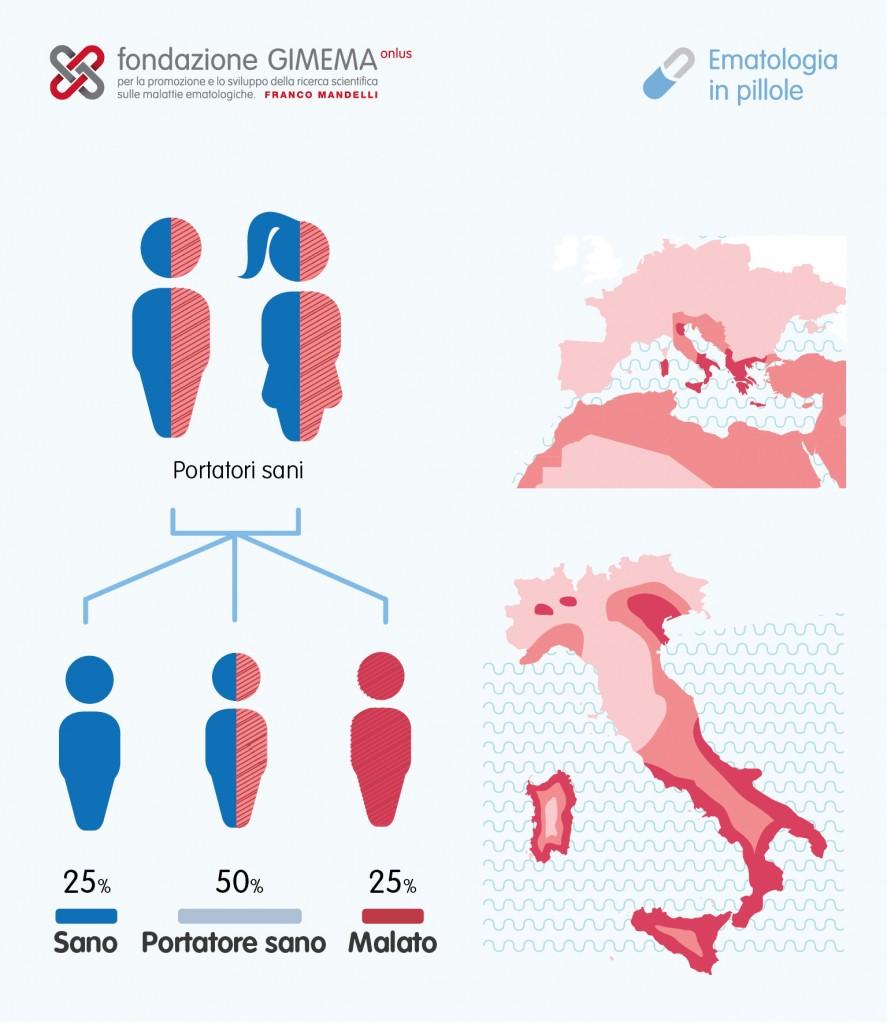 Anemia mediterranea – Ematologia in pillole – Fondazione GIMEMA