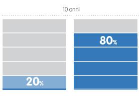 risultati-lmc-grafico
