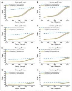 La linea tratteggiata rappresenta la popolazione generale, la curva riporta i dati dei pazienti LMC.