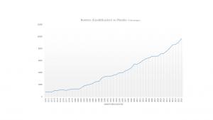Numero di pubblicazioni su placebo. (PubMed.gov)