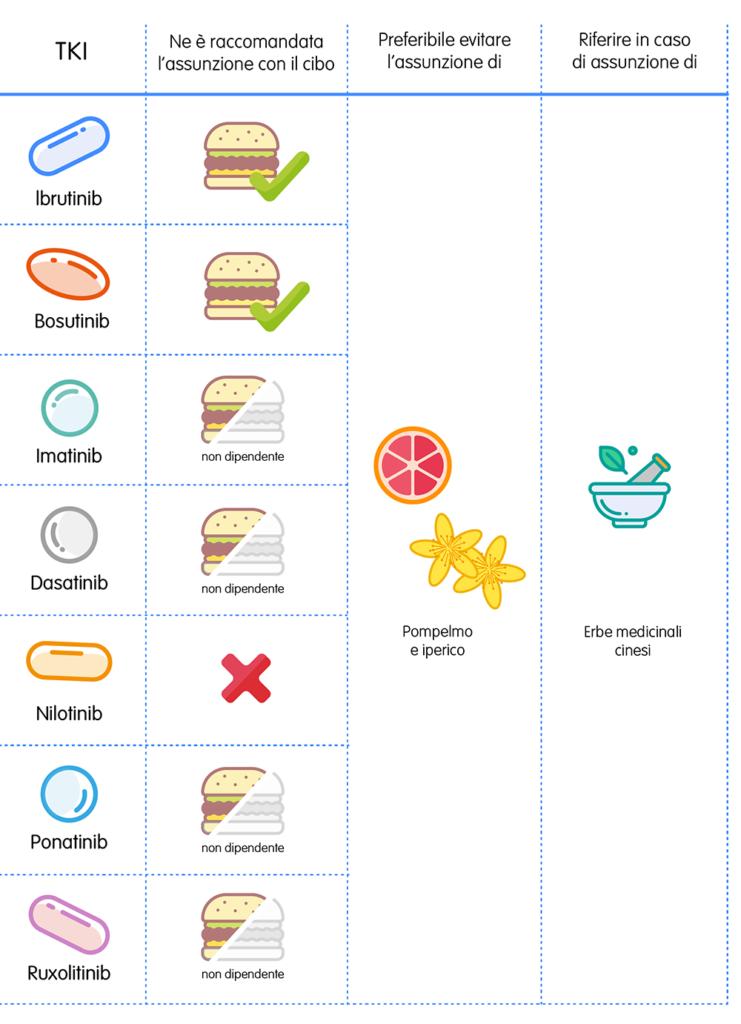 Inibitori delle tirosin-chinasi (TKI): meglio assumerli con i pasti o a digiuno?